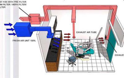 6. การจัดระบบอากาศคลินิกทันตกรรม