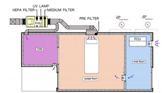 3. ระบบระบายอากาศของห้องแยกโรค ( Isolation Room) ในงานออกแบบ ตกแต่งในโรงพยาบาล