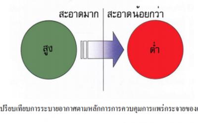 1. หลักการป้องกันการแพร่กระจายเชื้อทางอากาศ (Negative Pressure Room)